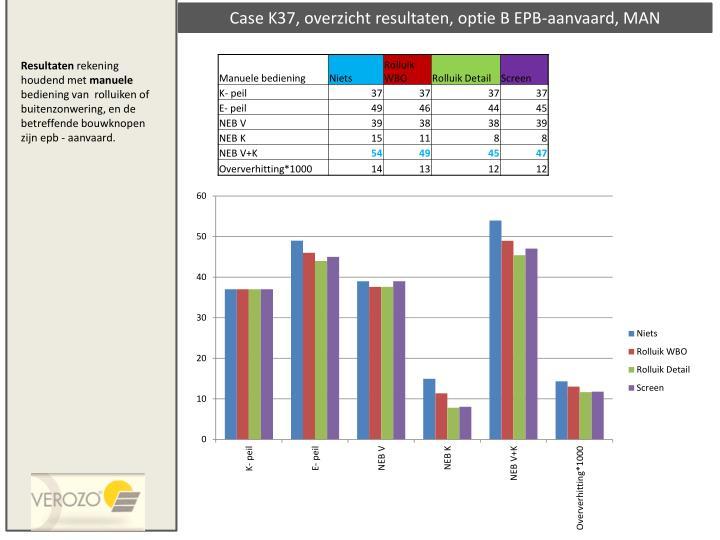 Case K37, overzicht resultaten, optie B EPB-aanvaard, MAN