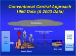 conventional central approach 1960 data 2003 data