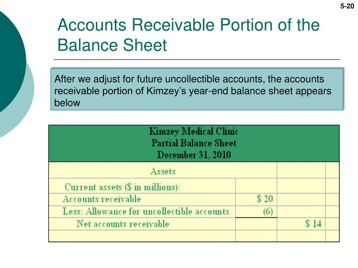 Accounts Receivable Portion of the Balance Sheet