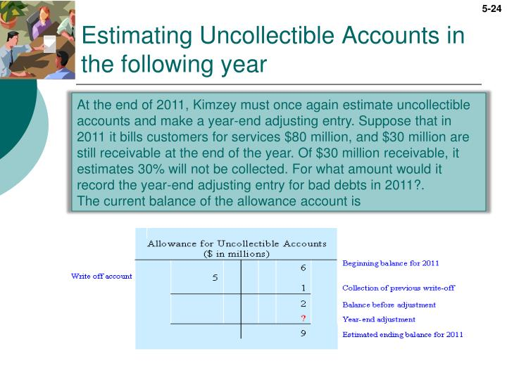 Estimating Uncollectible Accounts in the following year