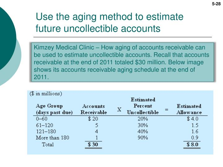 Use the aging method to estimate future uncollectible accounts