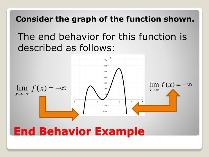 Consider the graph of the function shown.