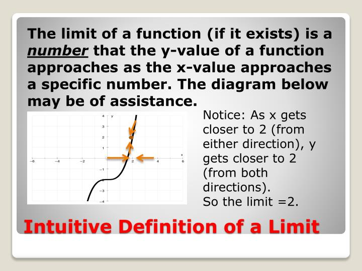 Intuitive definition of a limit