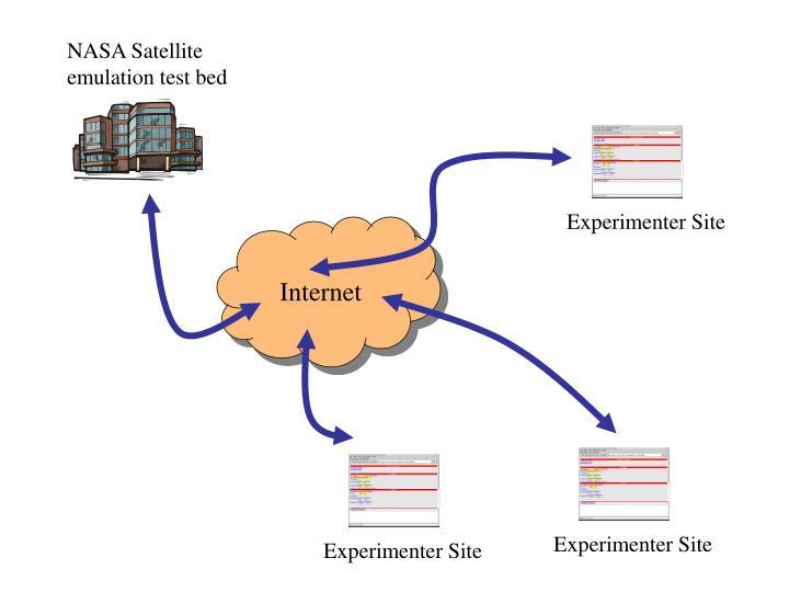 NASA Satellite emulation test bed