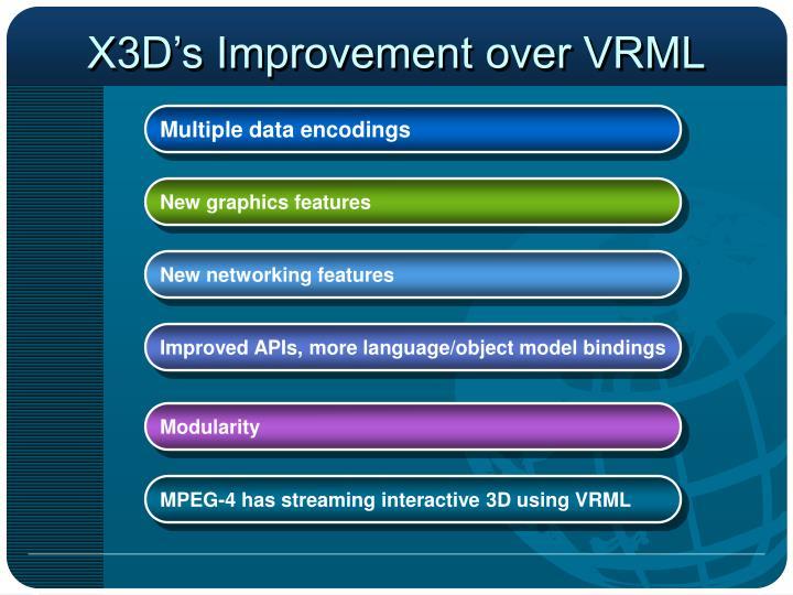 X3D's Improvement over VRML