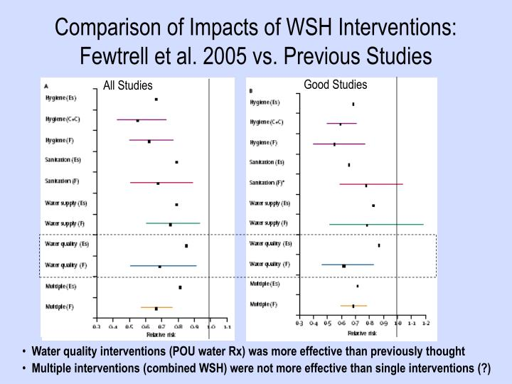 Comparison of Impacts of WSH Interventions: Fewtrell et al. 2005 vs. Previous Studies