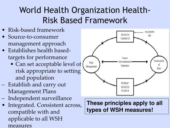 World Health Organization Health-Risk Based Framework