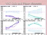 vat gain and phase measures