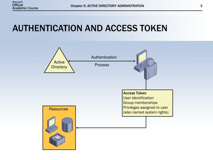 Authentication and access token