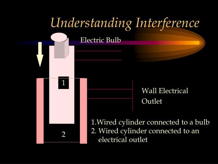 Understanding Interference