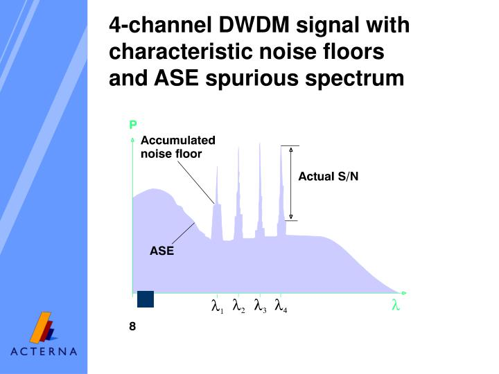 4-channel DWDM signal with characteristic noise floors