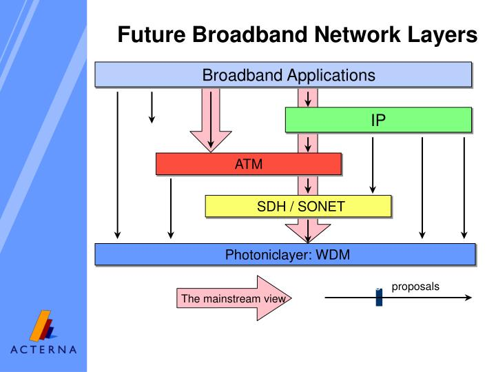Broadband Applications