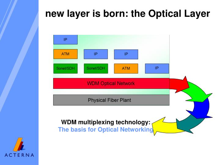 WDM multiplexing technology:
