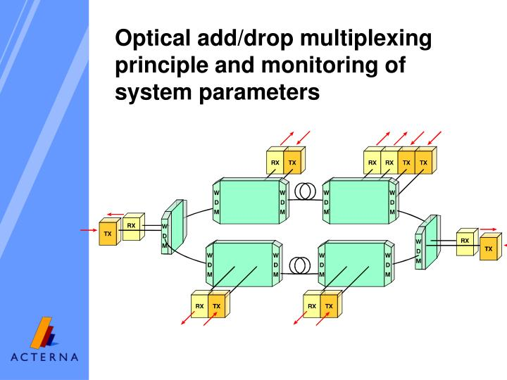 Optical add/drop multiplexing principle and monitoring of system parameters