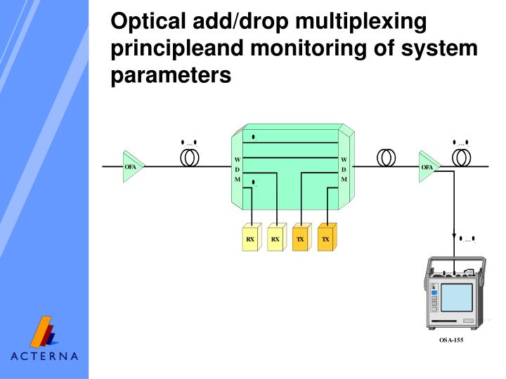 Optical add/drop multiplexing principleand monitoring of system parameters