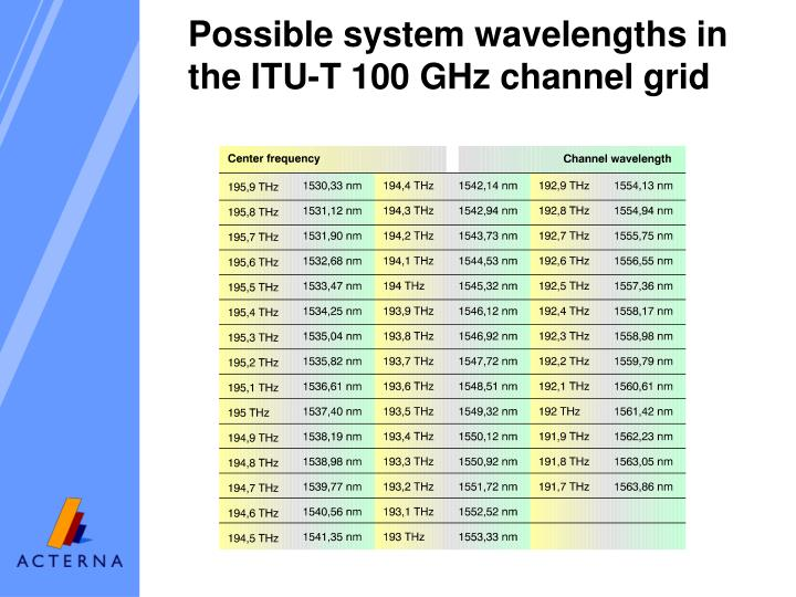 Possible system wavelengths in the ITU-T 100 GHz channel grid