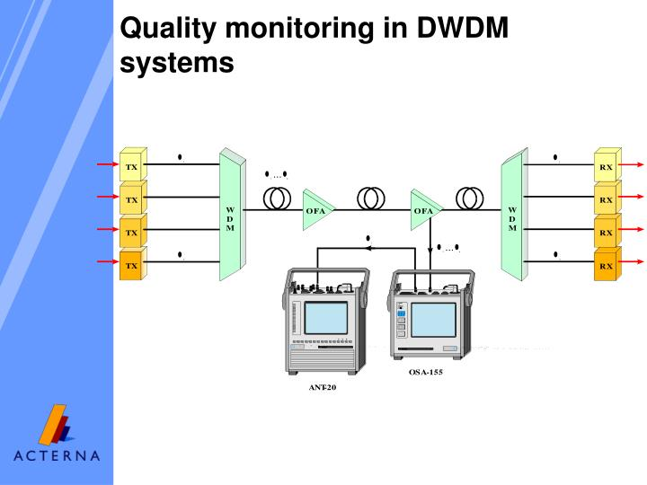 Quality monitoring in DWDM systems
