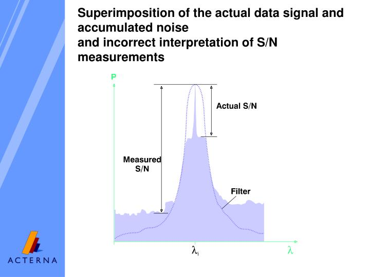 Superimposition of the actual data signal and accumulated noise