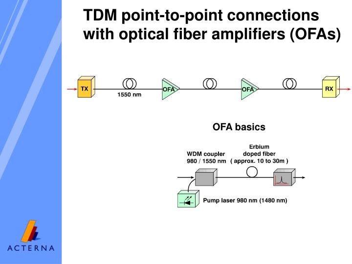 TDM point-to-point connections