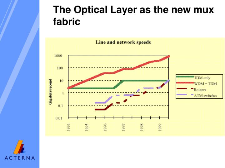 The Optical Layer as the new mux fabric