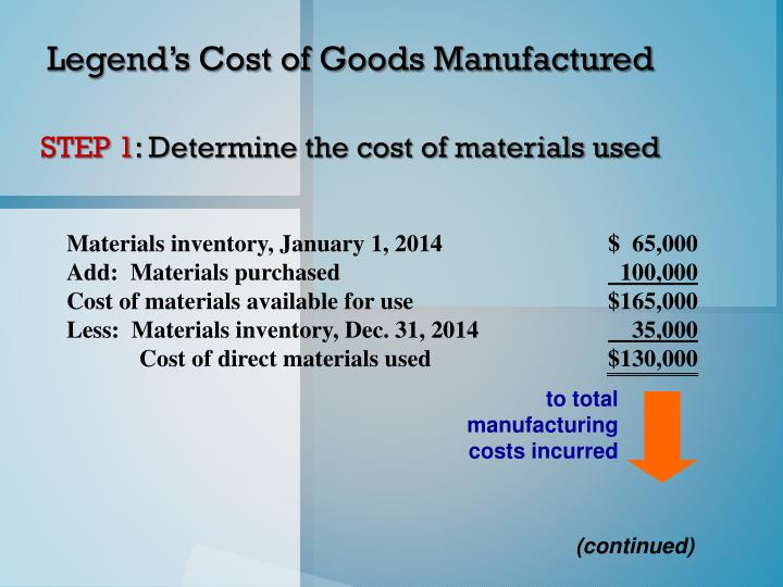 to total manufacturing costs incurred