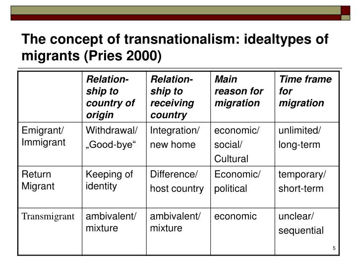 The concept of transnationalism: idealtypes of migrants (Pries 2000)