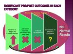 significant pre post outcomes in each category