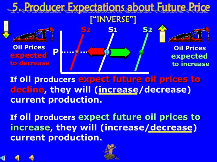5. Producer Expectations about Future Price