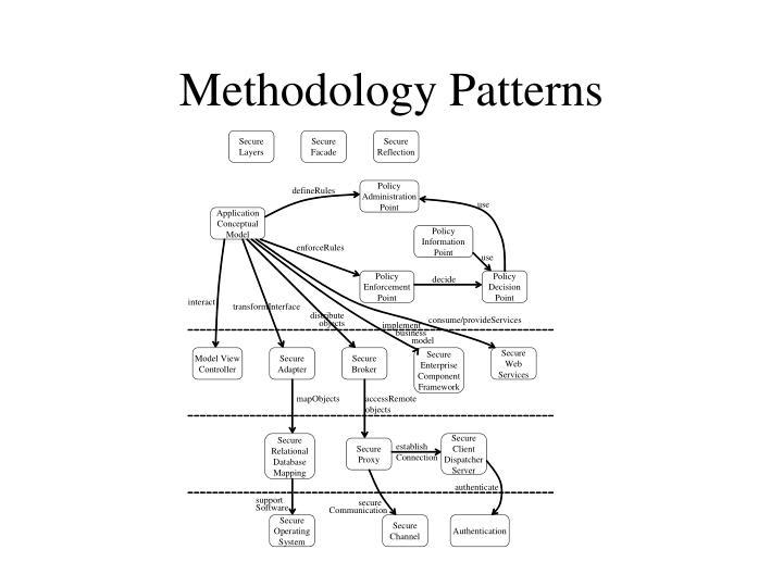 Methodology Patterns