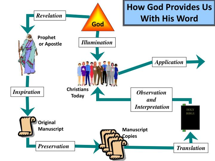 How God Provides Us With His Word