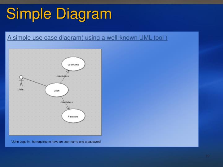 A simple use case diagram( using a well-known UML tool )