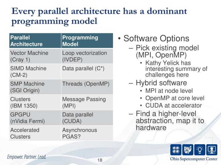 Every parallel architecture has a dominant programming model