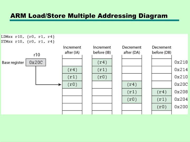 ARM Load/Store Multiple Addressing Diagram