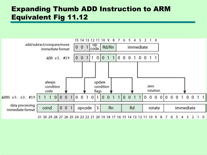 Expanding Thumb ADD Instruction to ARM Equivalent Fig 11.12