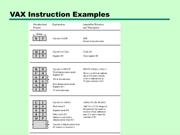 VAX Instruction Examples