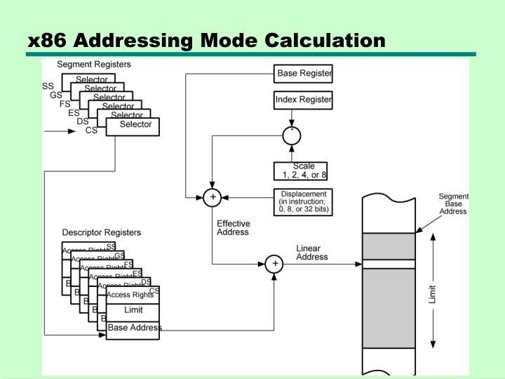 x86 Addressing Mode Calculation