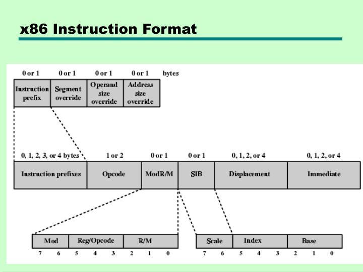 x86 Instruction Format