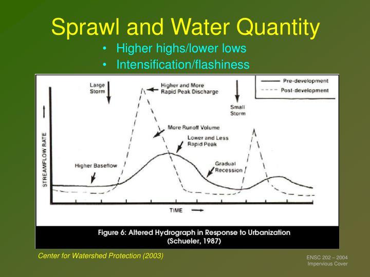 Sprawl and Water Quantity