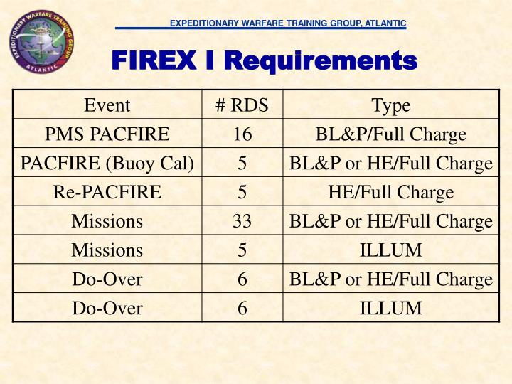 FIREX I Requirements