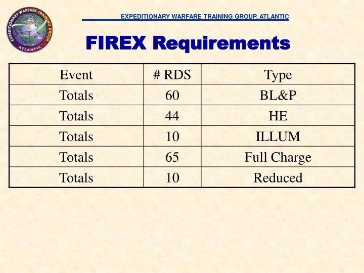 FIREX Requirements