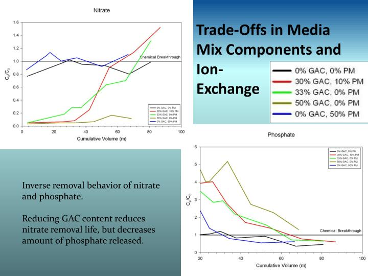 Trade-Offs in Media Mix Components and Ion-