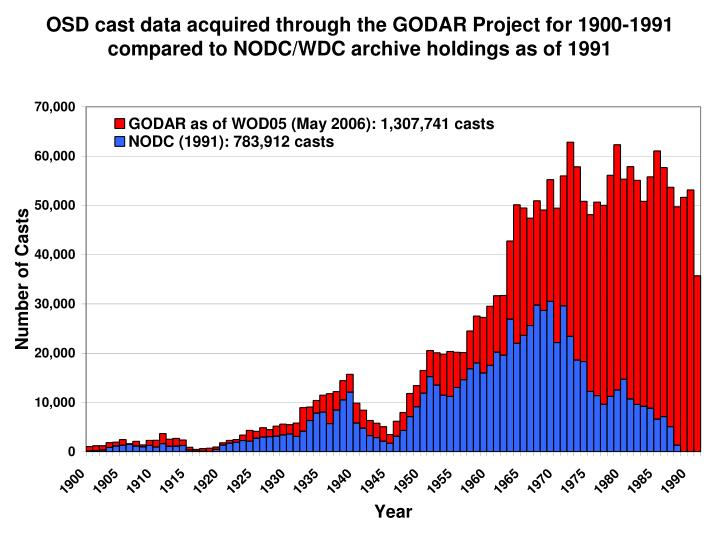 OSD cast data acquired through the GODAR Project for 1900-1991 compared to NODC/WDC archive holdings...