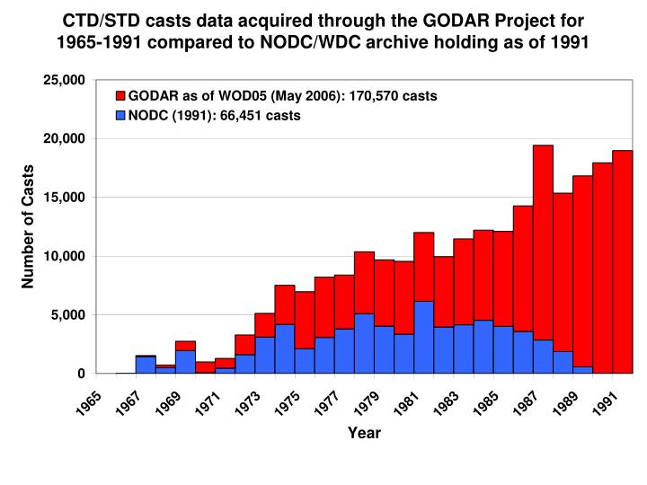 CTD/STD casts data acquired through the GODAR Project for 1965-1991 compared to NODC/WDC archive hol...