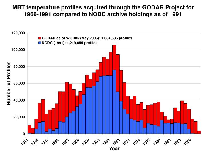 MBT temperature profiles acquired through the GODAR Project for