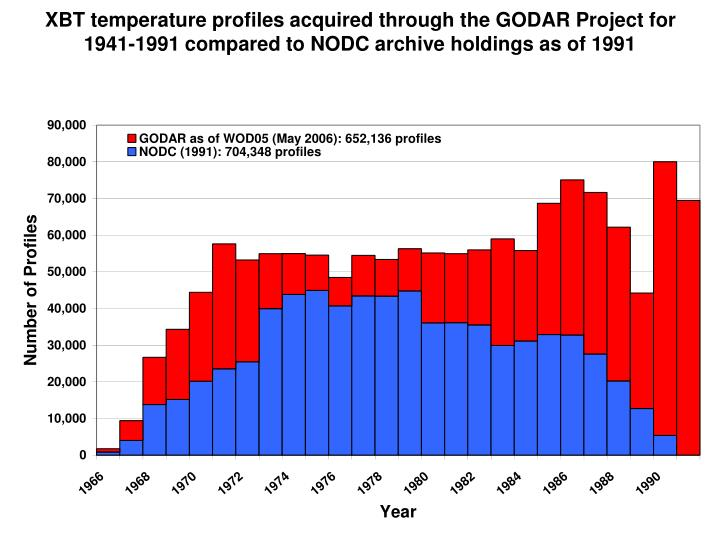 XBT temperature profiles acquired through the GODAR Project for