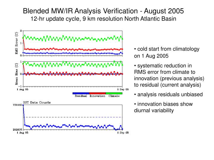 Blended MW/IR Analysis Verification - August 2005