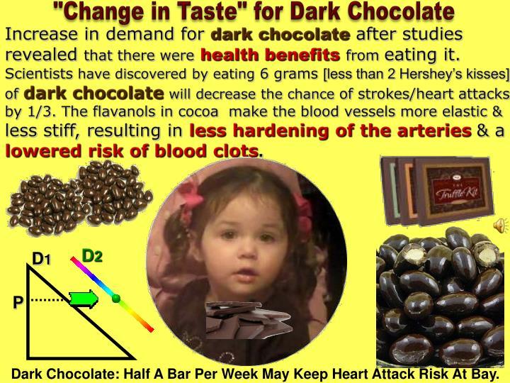 """Change in Taste"" for Dark Chocolate"