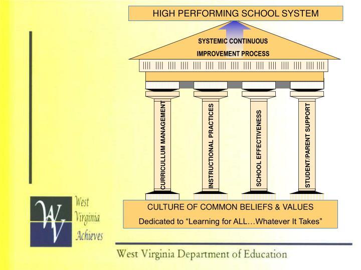 HIGH PERFORMING SCHOOL SYSTEM