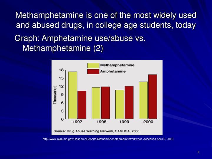Graph: Amphetamine use/abuse vs.   Methamphetamine (2)