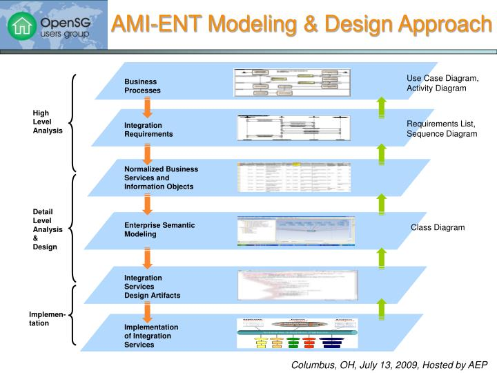 AMI-ENT Modeling & Design Approach